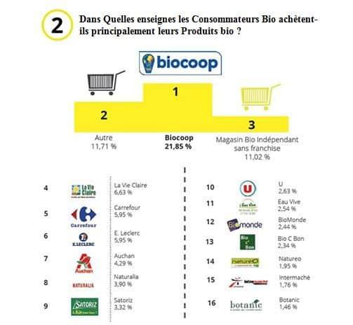 experts-comptables-magasins-bio-bayonne-biarritz-2
